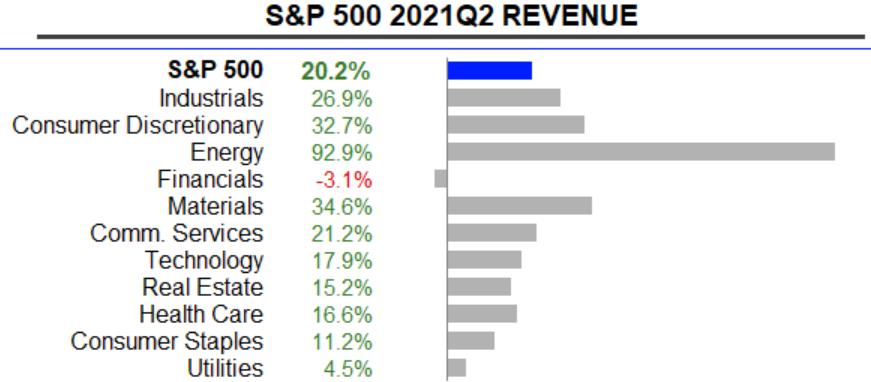 S&P 500: Umsatzwachstum im 2. Quartal 2021 zum Vorjahr