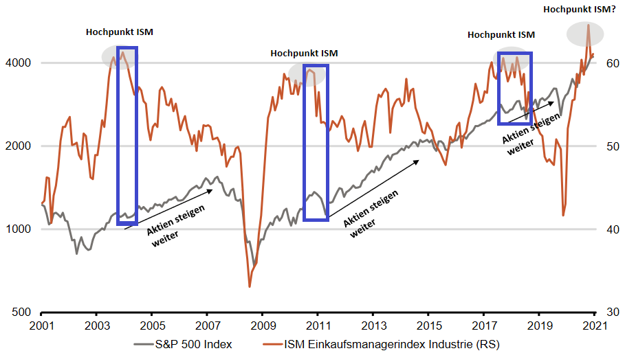 ISM Einkaufsmanagerindex Industrie vs. S&P 500