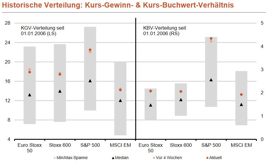 S&P 500 - Kurs-Buchwert-Verhältnis (KBV)