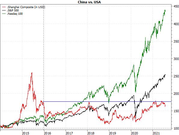 Aktienmärkte Chinas vs. USA