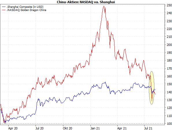 China-Aktien: Shanghai vs. NASDAQ