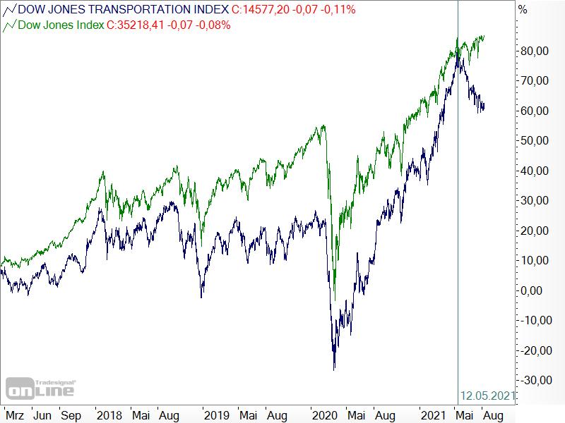 Dow Jones: Divergenz zwischen Average und Transportation