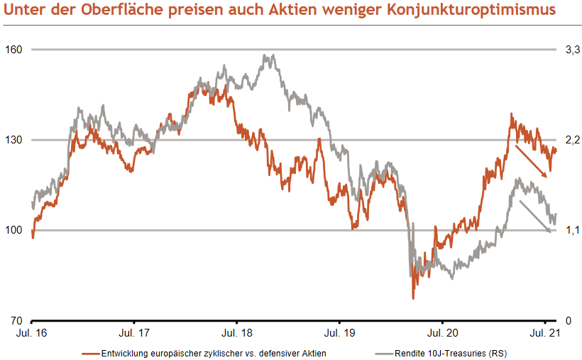 Konjunkturoptimismus nimmt ab