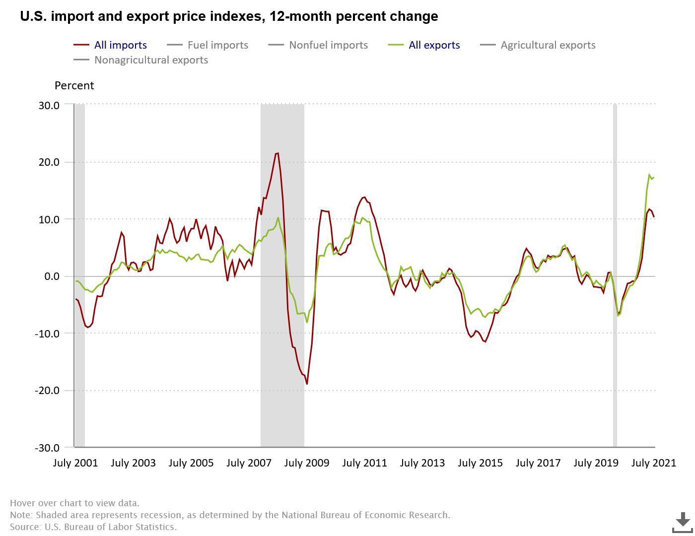Außenhandelspreise der USA