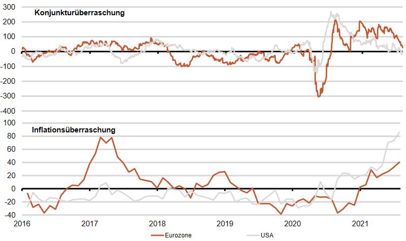 Konjunktur- und Inflationsüberraschung