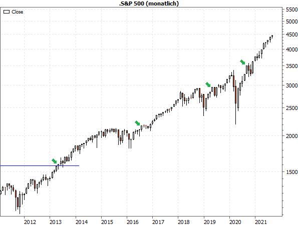 S&P 500 - Monatschart ab 2011