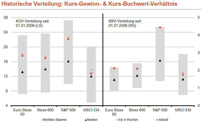 KGV und KBV wichtiger Aktienmärkte