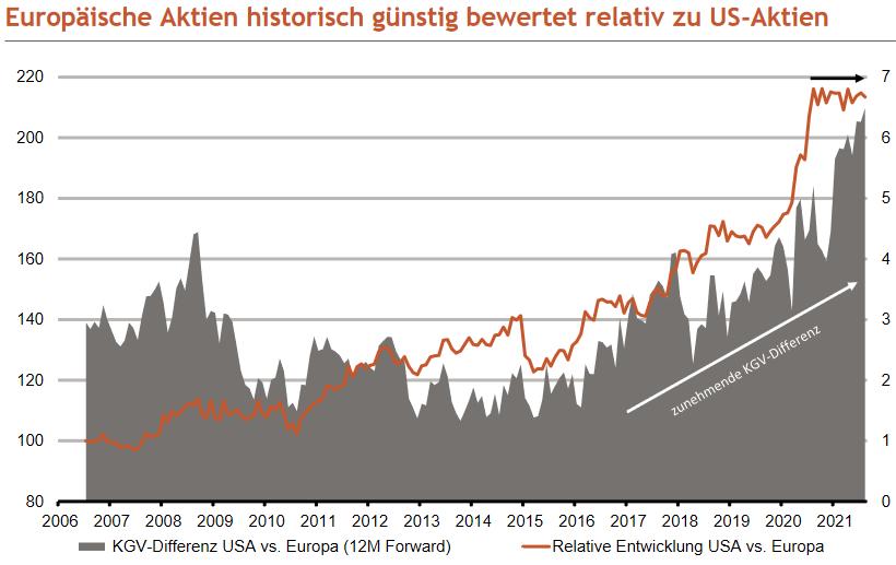 Vergleich Bewertung US-amerikanische vs. europäische Aktien