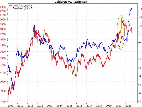 Goldpreis vs. Realzinsen