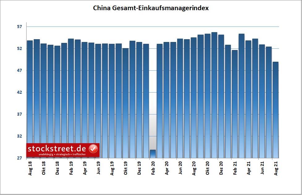 Gesamt-Einkaufsmanagerindex China
