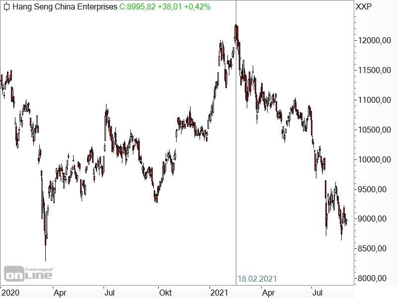 Hang Seng China Enterprises Index - Chartanalyse
