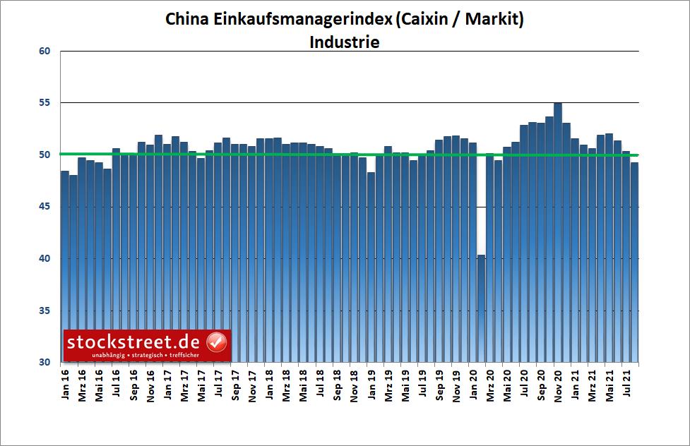 Caixin / Markit Einkaufsmanagerindex Industrie China