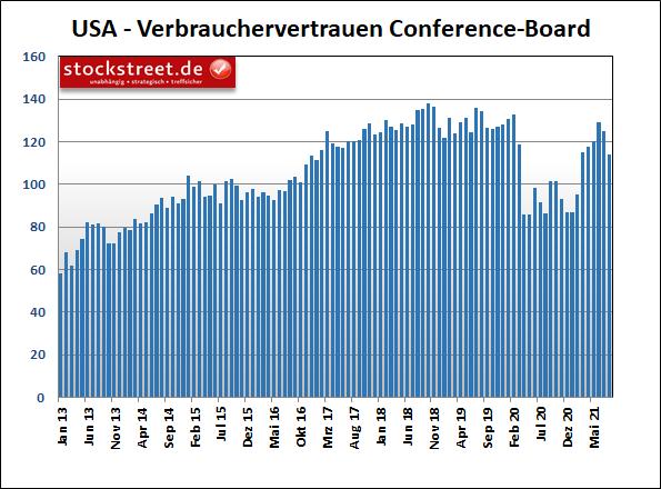 Index zum Verbrauchervertrauen des Conference Board