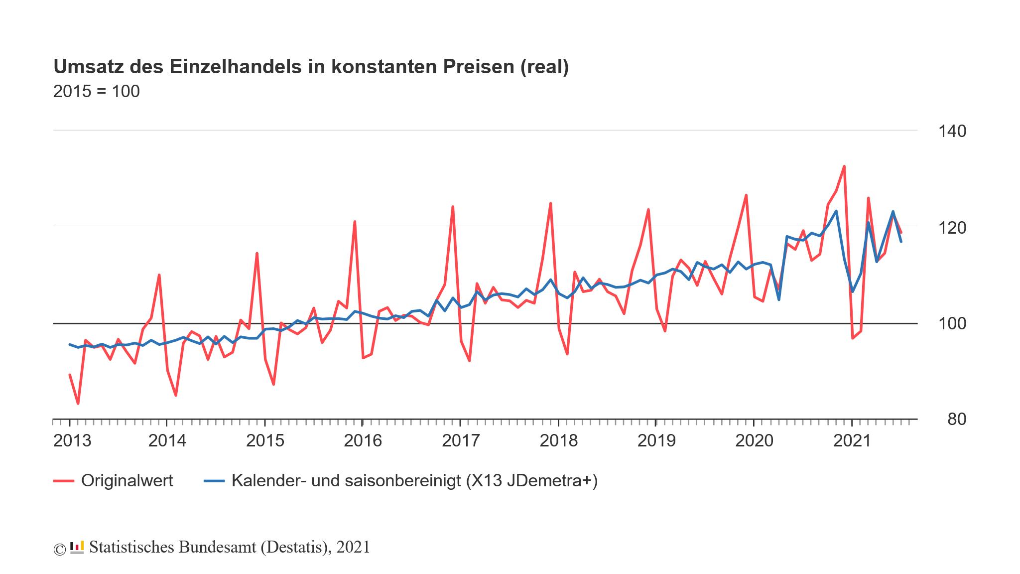 Umsatz des Einzelhandels in Deutschland