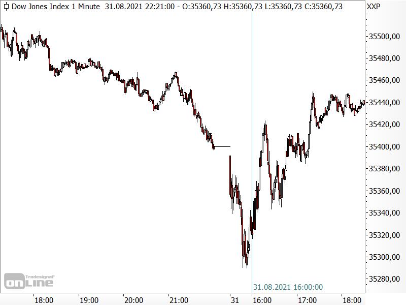 Dow Jones: Kursreaktion auf Konjunkturdaten