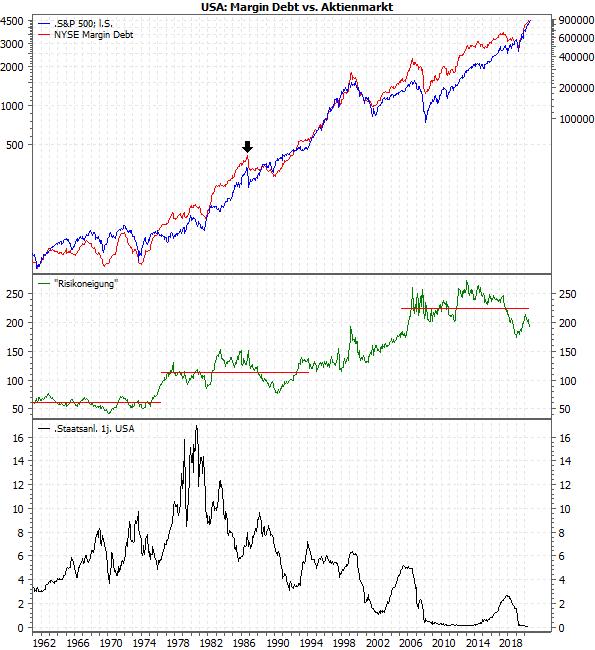 USA: Margin Debt vs. Aktienmarkt