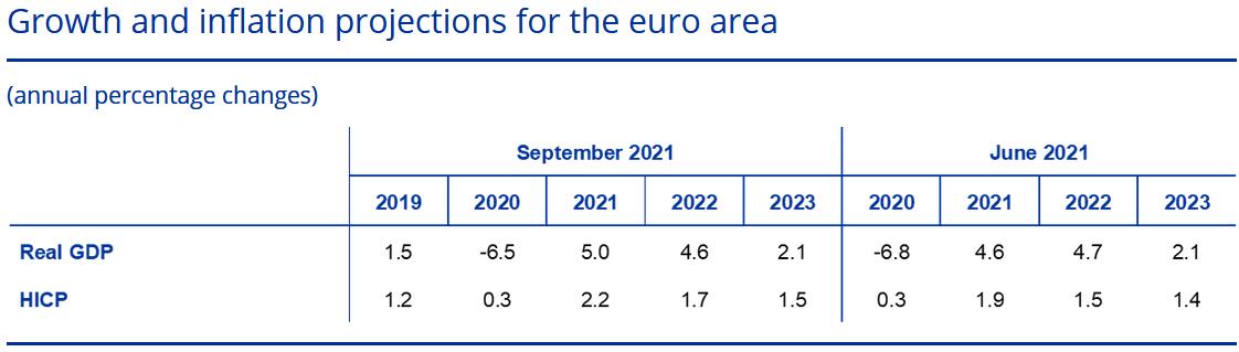Konjunkturerwartungen (Projektionen) der EZB