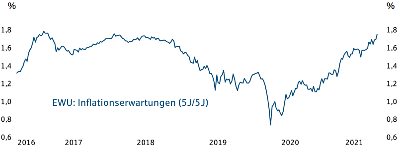 Inflationserwartungen