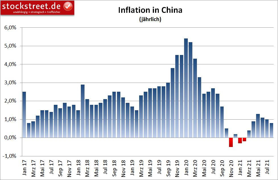 Inflation in China (jährlich)