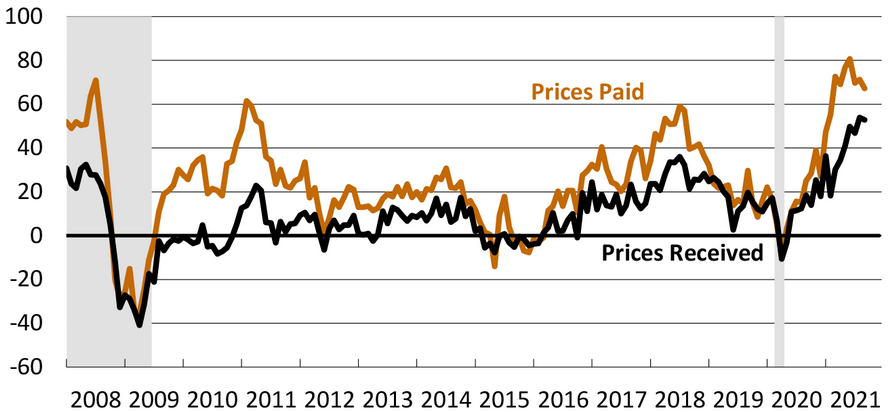 Philly Fed Index - Preise