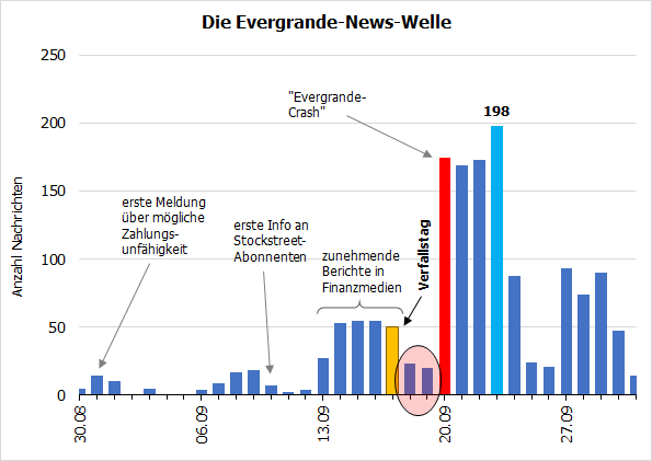 Die Evergrande-News-Welle