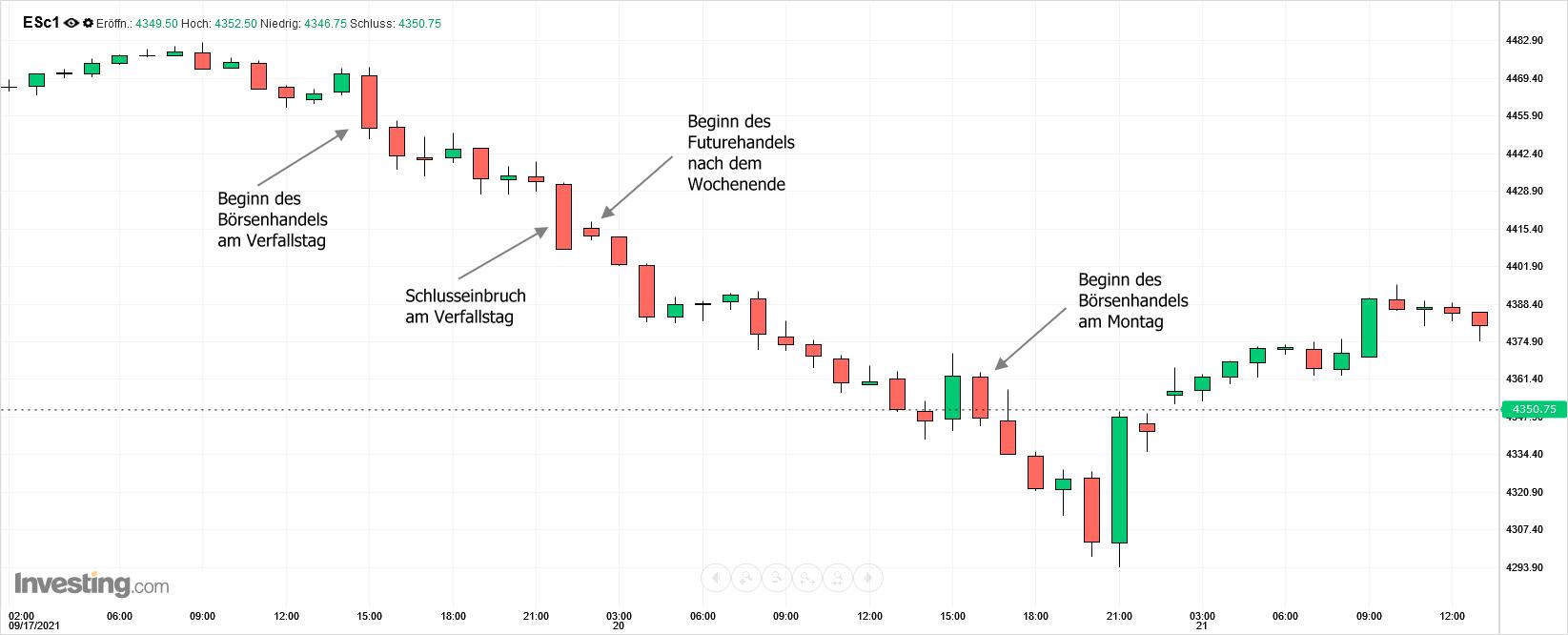 S&P 500 E-mini Future Intraday-Chart