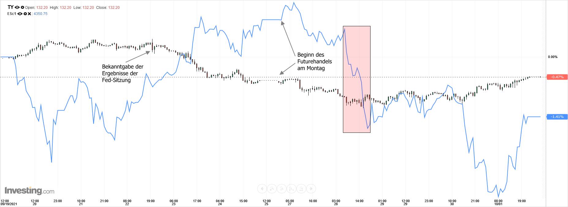 Futures 10y T-Notes vs. S&P 500 E-mini, intraday
