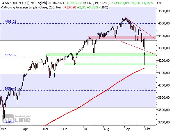 S&P 500 - Tageschart ab März 2021