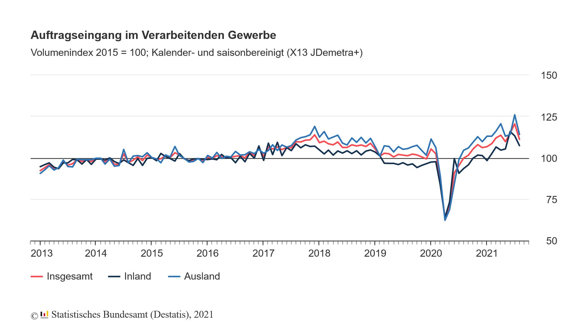 Auftragseingang des produzierenden Gewerbes in Deutschland