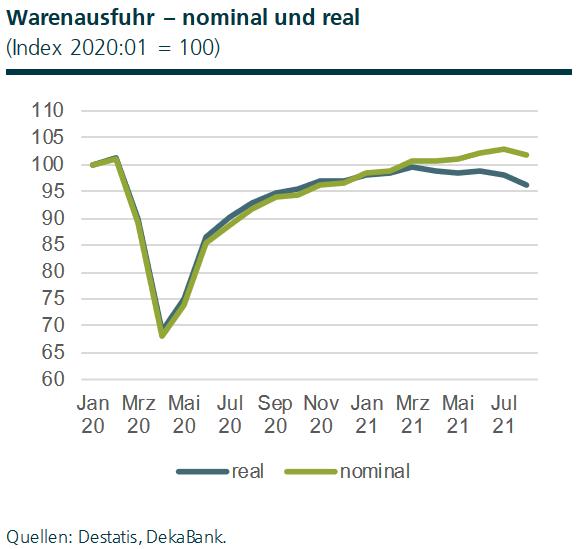 Export Deutschland nominal und real