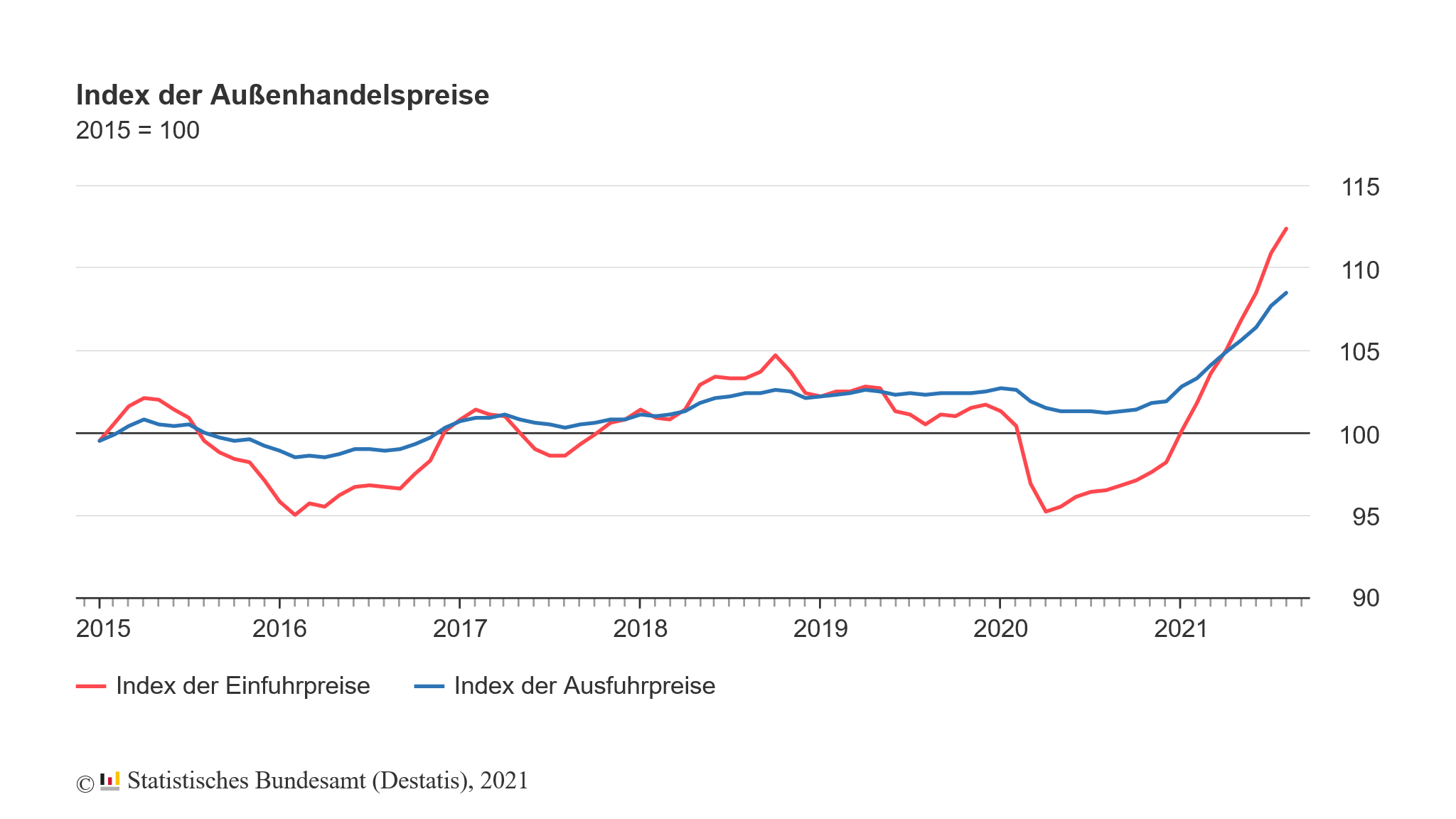 Veränderung der Importpreise in Deutschland