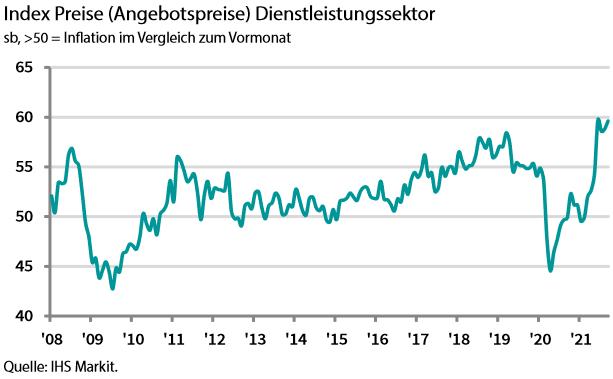 IHS Markit Einkaufsmanagerindex Preise Dienstleistung Deutschland