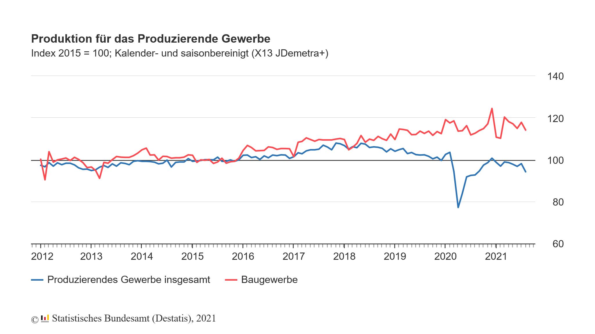 Produktion in Deutschland