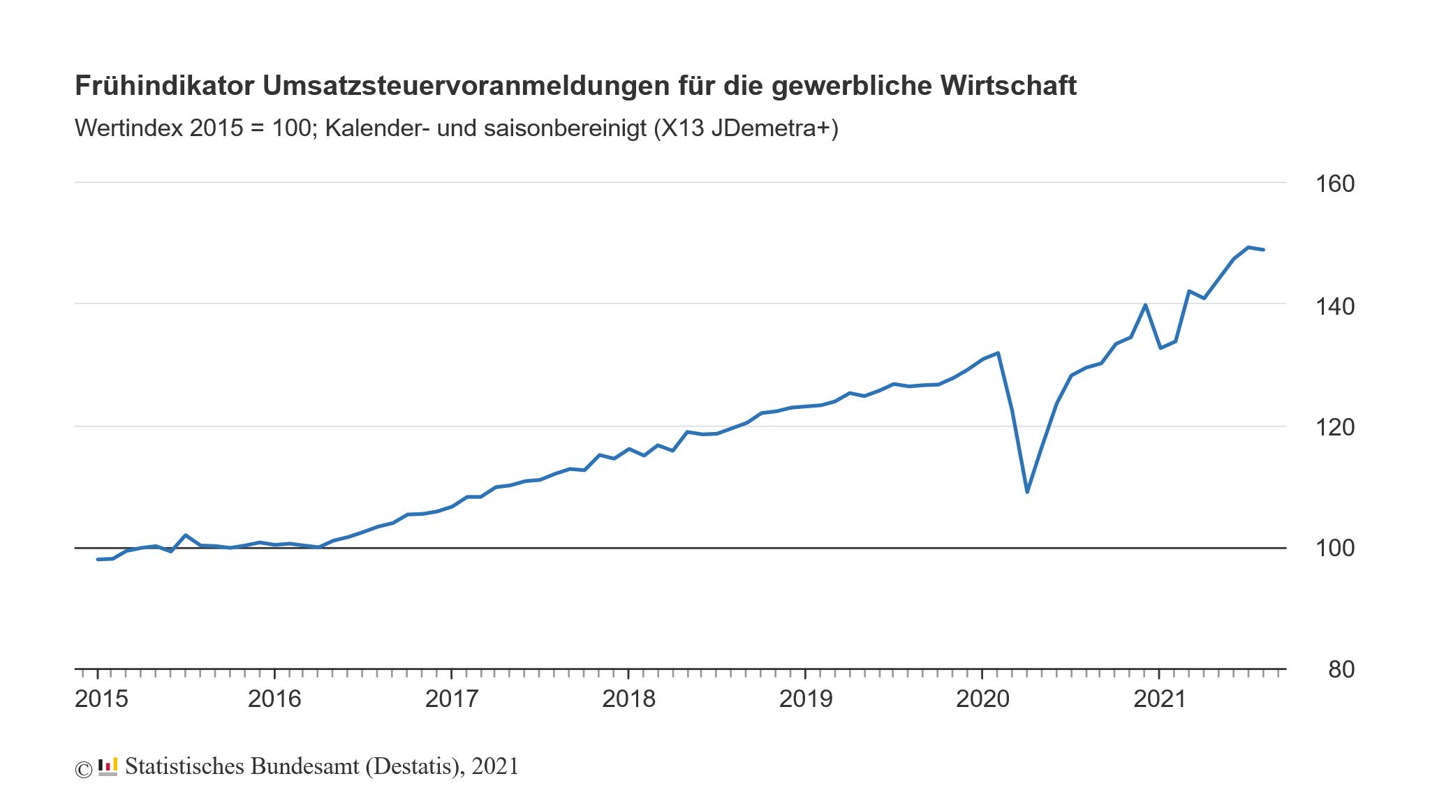 Umsatz der gewerblichen Wirtschaft in Deutschland