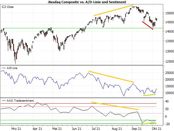 NASDAQ Composite vs. A/D-Linie und Sentiment