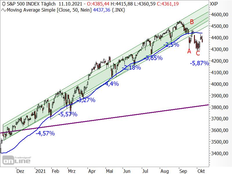 S&P 500 - Chartanalyse