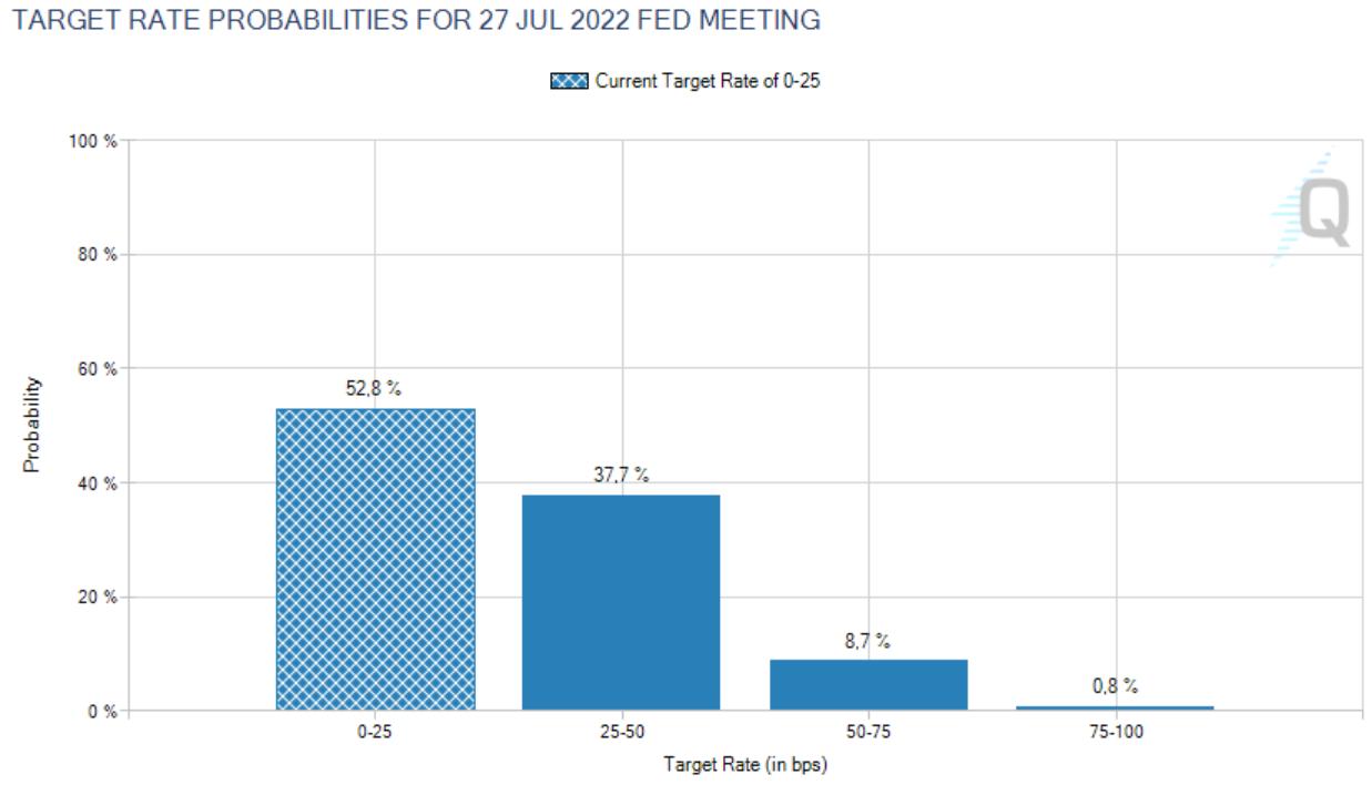 Fed Funds Futures für Juli 2022