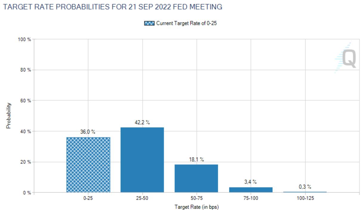 Fed Funds Futures für September 2022