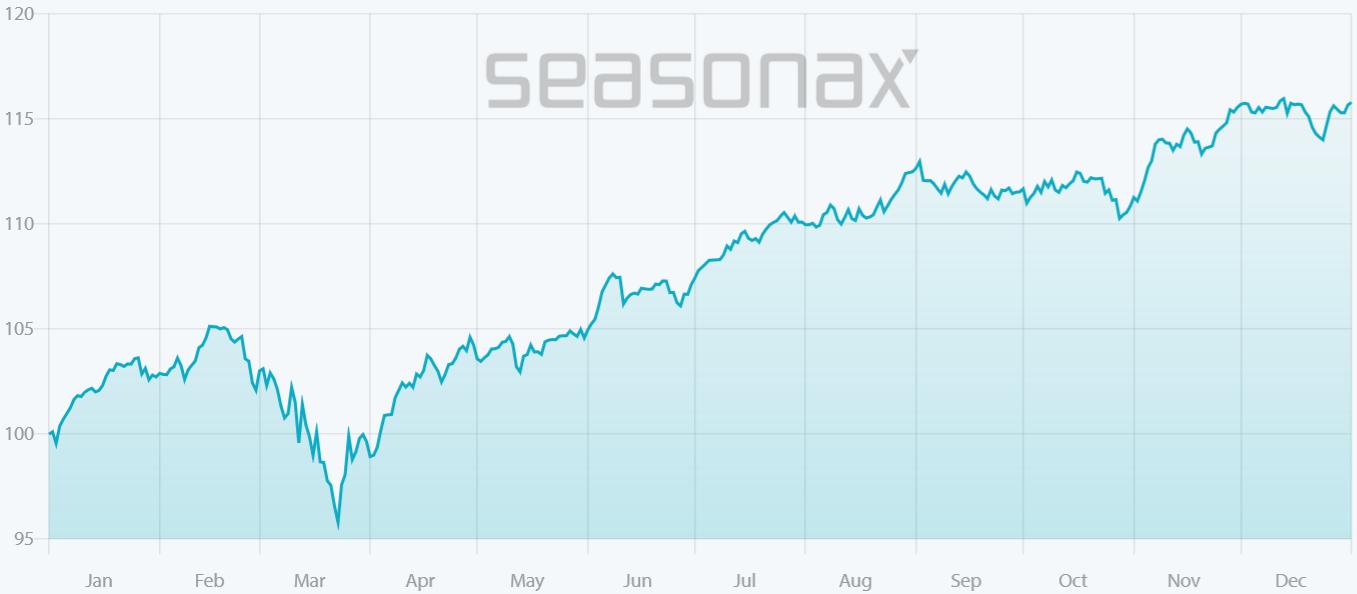 S&P 500: saisonaler Kursverlauf vergangene 5 Jahre