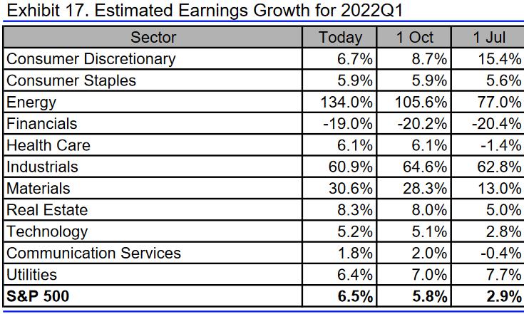 S&P 500: Gewinnerwartungen 1. Quartal 2022