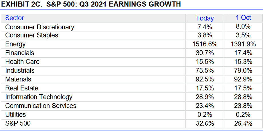 S&P 500: Gewinnerwartungen 3. Quartal 2021