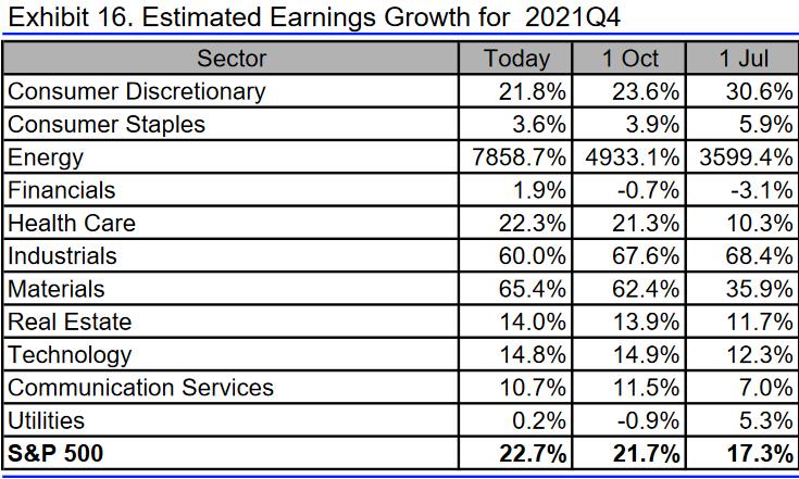 S&P 500: Gewinnerwartungen 4. Quartal 2021