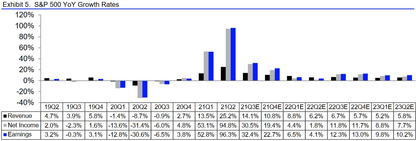 S&P 500: Entwiclung der Ergebnisse der Unternehmen