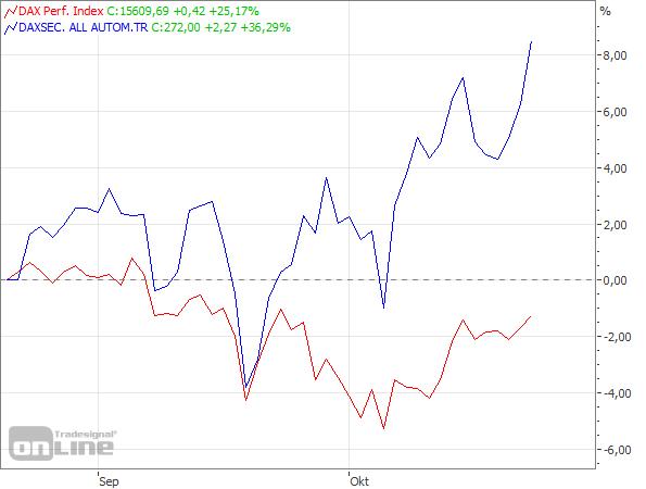 Auto-Index vs. DAX