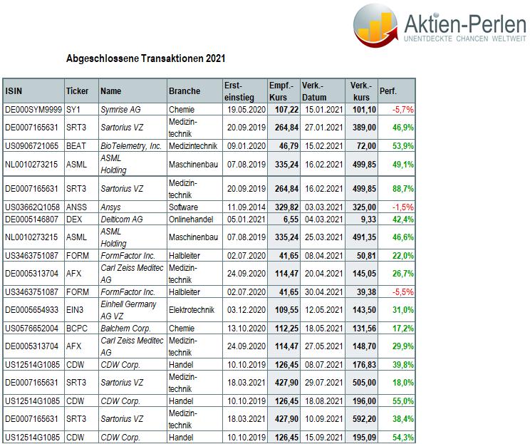 Aktien-Perlen: Abgeschlossene Transaktionen 2021