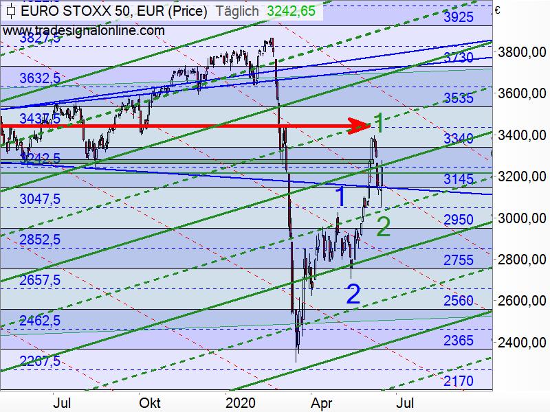 Euro STOXX 50 - Target-Trend-Analyse