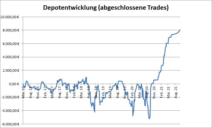 Depotperformance der abgeschlossenen Trades
